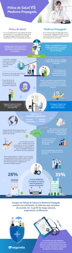 Infografía Póliza de Salud vs Medicina Prepagada
